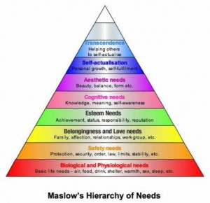 what is leadership - Maslow hierarchy of needs